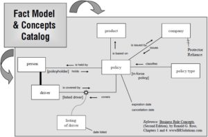 Fact model example