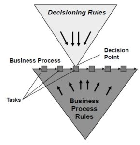 Process rules and decisioning rules