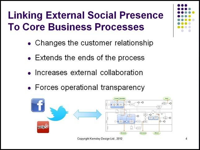Linking External Social Presence To Core Business Processes