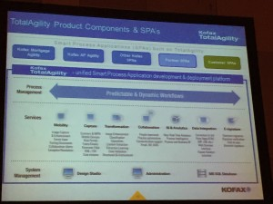 TotalAgility Product Components and SPAs