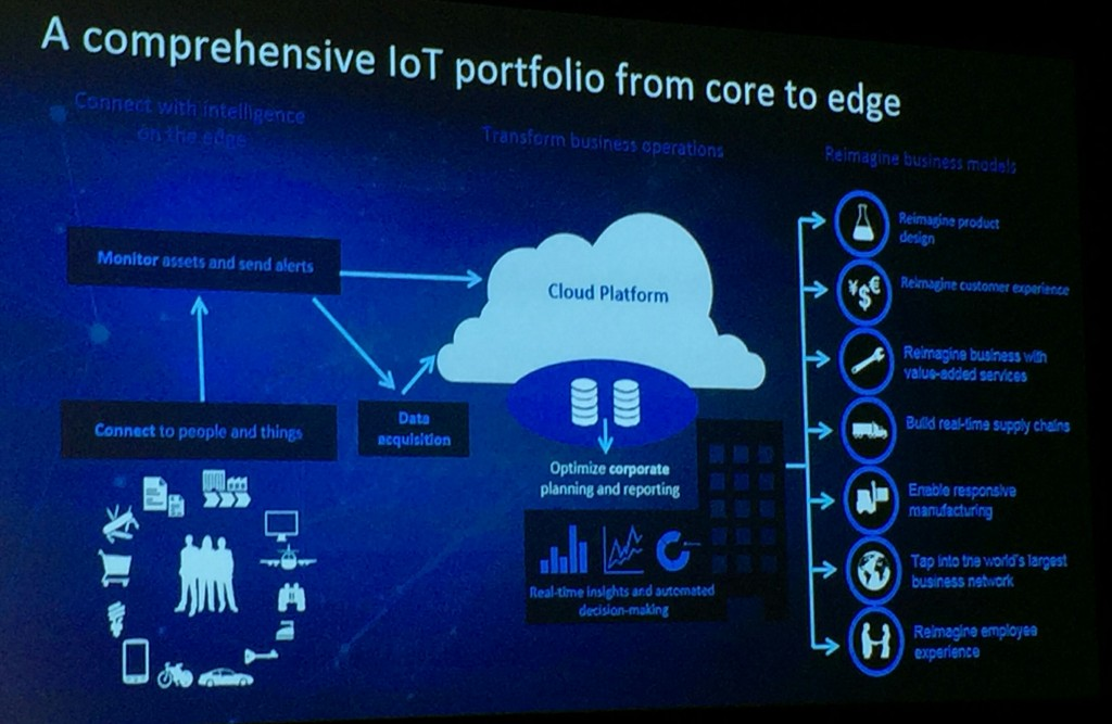 SAP IoT marketecture