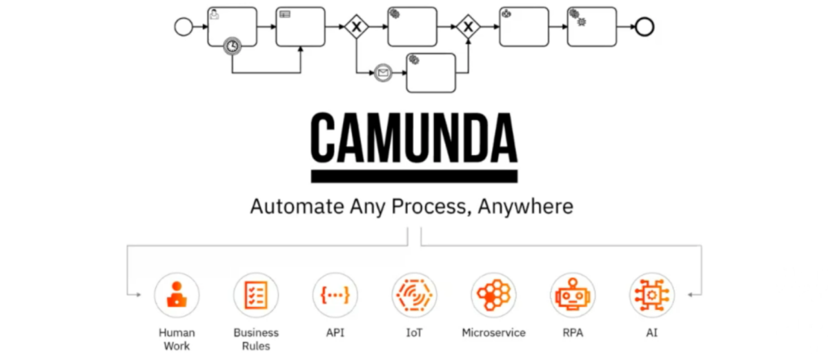 CamundaCon 2020.2 Day 2 opening keynotes: BPM patterns and RPA integration