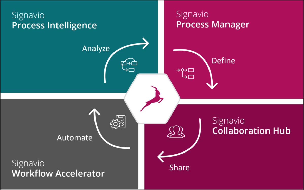 SAP acquiring Signavio into Business Process Intelligence unit